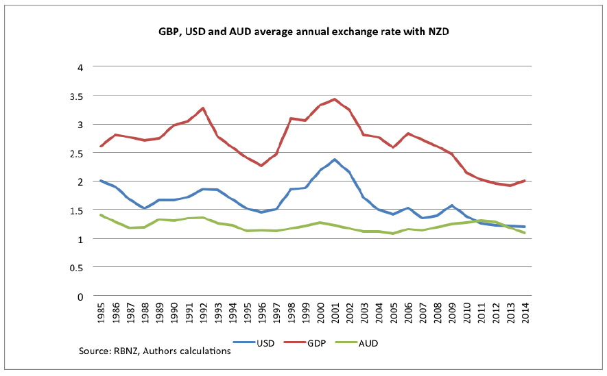 The Over Valued New Zealand Dollar Part Two